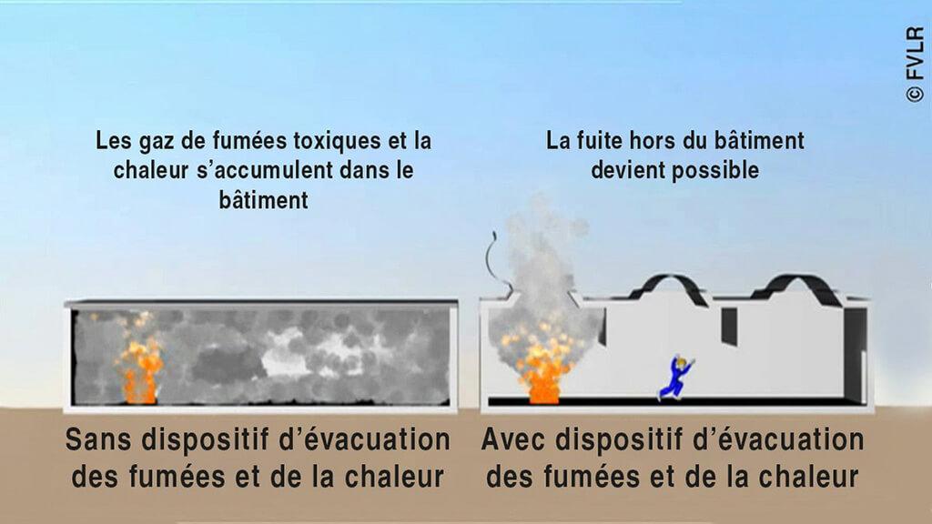Illustration d'explication du désenfumage